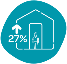 Outline of person in front of a house with number increased by twenty seven percent